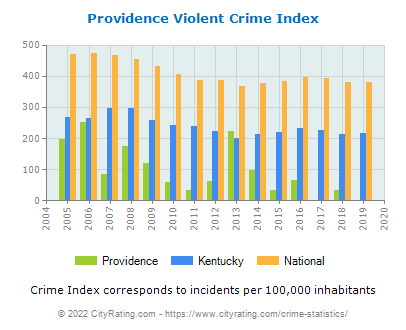 Providence Violent Crime vs. State and National Per Capita