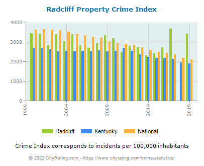 Radcliff Property Crime vs. State and National Per Capita