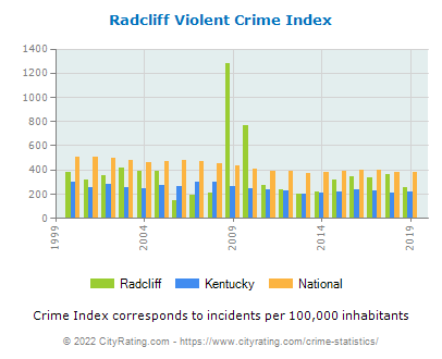Radcliff Violent Crime vs. State and National Per Capita