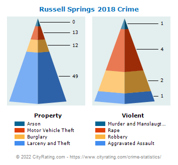 Russell Springs Crime 2018