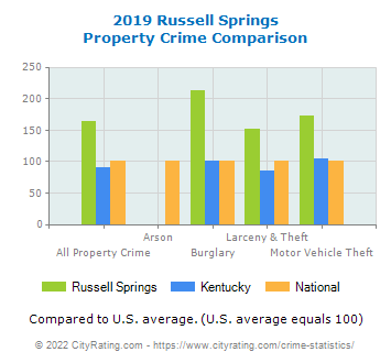 Russell Springs Property Crime vs. State and National Comparison