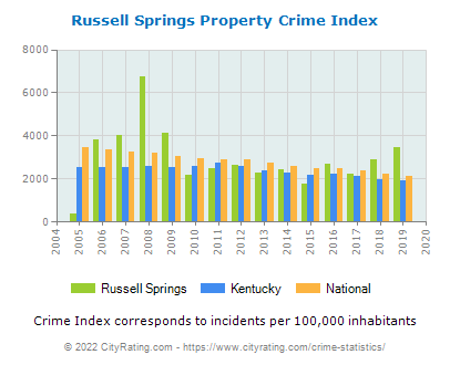 Russell Springs Property Crime vs. State and National Per Capita