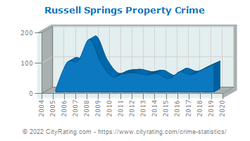 Russell Springs Property Crime