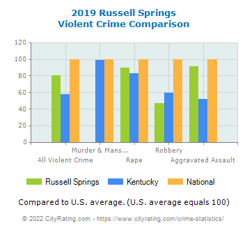 Russell Springs Violent Crime vs. State and National Comparison