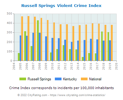 Russell Springs Violent Crime vs. State and National Per Capita