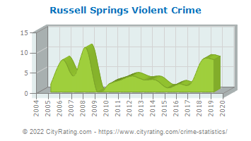 Russell Springs Violent Crime