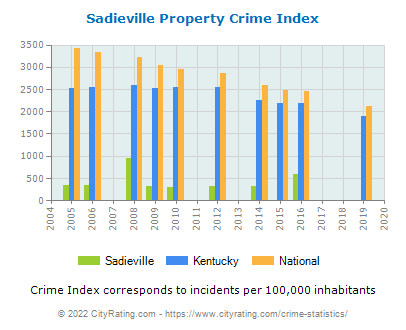 Sadieville Property Crime vs. State and National Per Capita