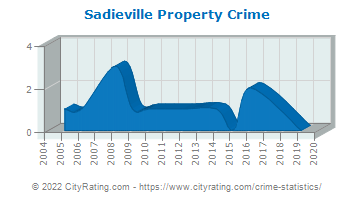 Sadieville Property Crime