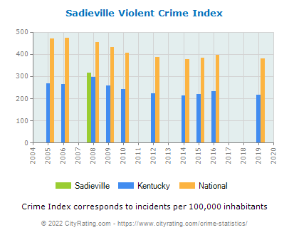 Sadieville Violent Crime vs. State and National Per Capita