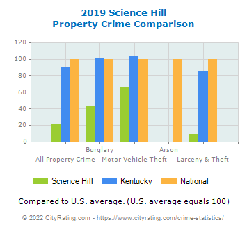 Science Hill Property Crime vs. State and National Comparison