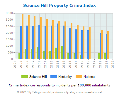 Science Hill Property Crime vs. State and National Per Capita