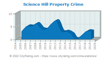 Science Hill Property Crime