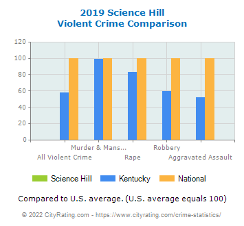 Science Hill Violent Crime vs. State and National Comparison