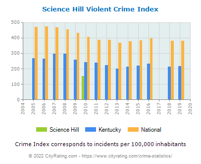Science Hill Violent Crime vs. State and National Per Capita
