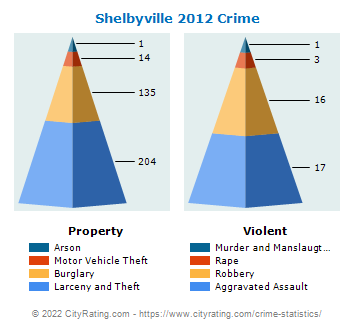 Shelbyville Crime 2012