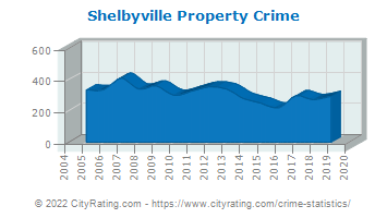 Shelbyville Property Crime