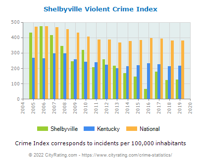 Shelbyville Violent Crime vs. State and National Per Capita
