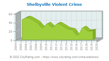 Shelbyville Violent Crime