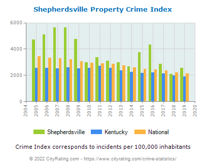 Shepherdsville Property Crime vs. State and National Per Capita