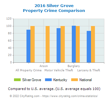Silver Grove Property Crime vs. State and National Comparison
