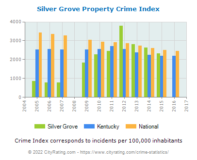Silver Grove Property Crime vs. State and National Per Capita