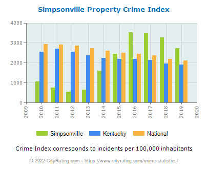 Simpsonville Property Crime vs. State and National Per Capita