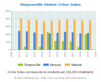 Simpsonville Violent Crime vs. State and National Per Capita