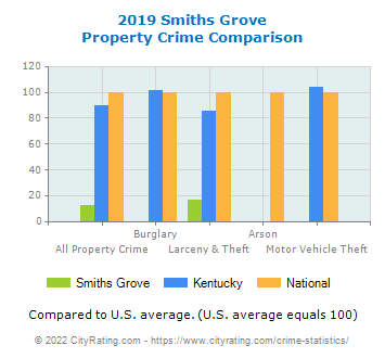 Smiths Grove Property Crime vs. State and National Comparison