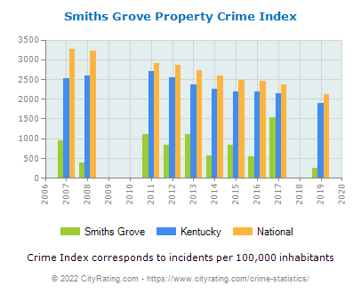 Smiths Grove Property Crime vs. State and National Per Capita