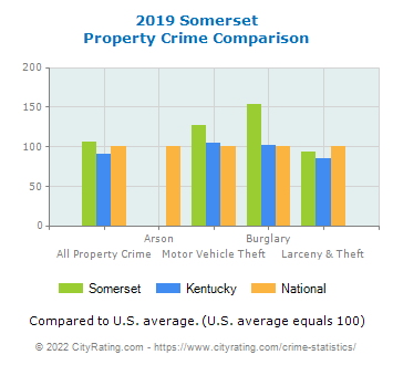 Somerset Property Crime vs. State and National Comparison
