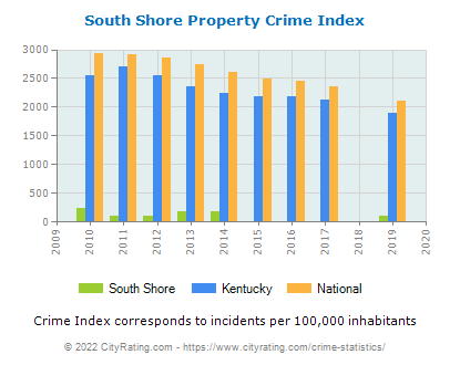 South Shore Property Crime vs. State and National Per Capita
