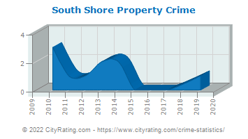 South Shore Property Crime
