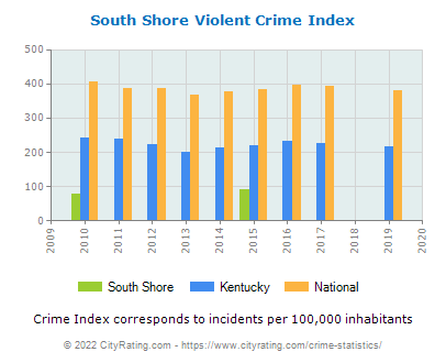 South Shore Violent Crime vs. State and National Per Capita