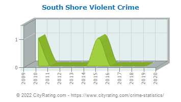 South Shore Violent Crime