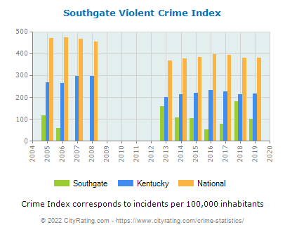 Southgate Violent Crime vs. State and National Per Capita