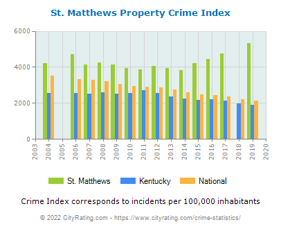 St. Matthews Property Crime vs. State and National Per Capita
