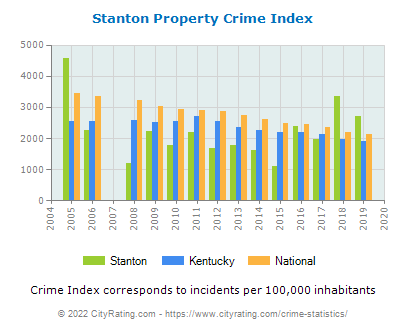Stanton Property Crime vs. State and National Per Capita