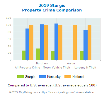 Sturgis Property Crime vs. State and National Comparison