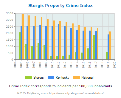 Sturgis Property Crime vs. State and National Per Capita