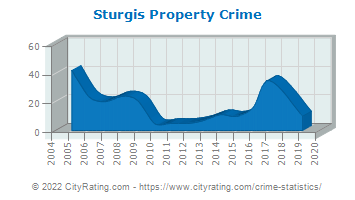 Sturgis Property Crime