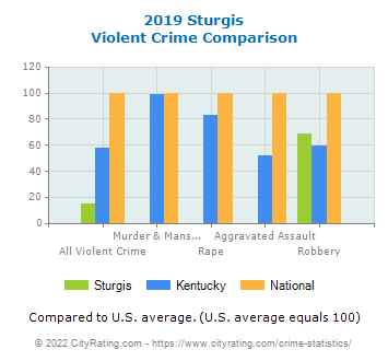 Sturgis Violent Crime vs. State and National Comparison