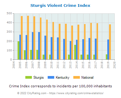 Sturgis Violent Crime vs. State and National Per Capita