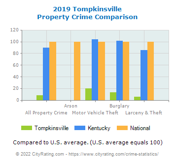 Tompkinsville Property Crime vs. State and National Comparison