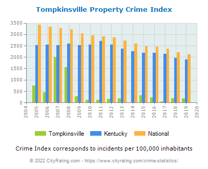 Tompkinsville Property Crime vs. State and National Per Capita