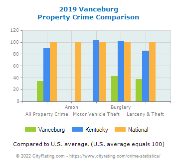 Vanceburg Property Crime vs. State and National Comparison