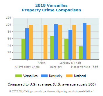 Versailles Property Crime vs. State and National Comparison