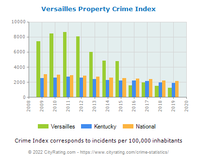 Versailles Property Crime vs. State and National Per Capita