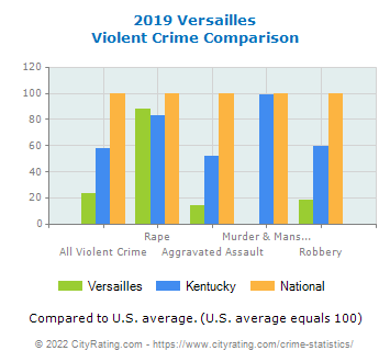 Versailles Violent Crime vs. State and National Comparison