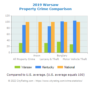 Warsaw Property Crime vs. State and National Comparison