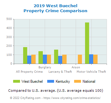 West Buechel Property Crime vs. State and National Comparison